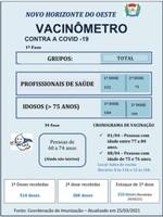 Secretaria de Saúde atende pedido de Vereador sobre divulgação de dados da vacinação contra o COVID-19.